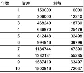05_15万円4%利回り.png