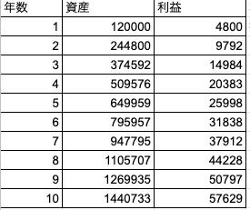 03_12万円4%利回り