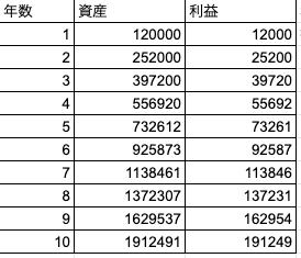 04_12万円10%利回り.png