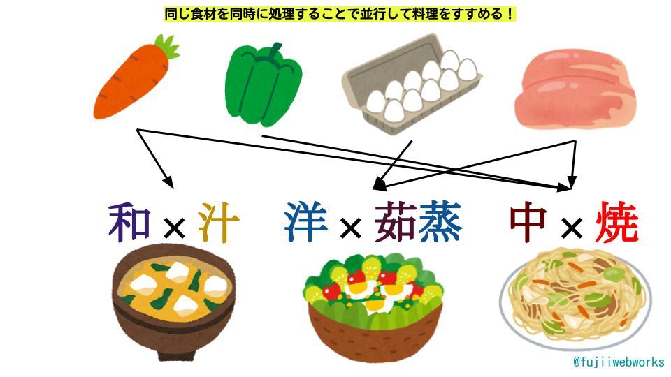 同じ食材を同時に処理することで並行して料理をすすめる!