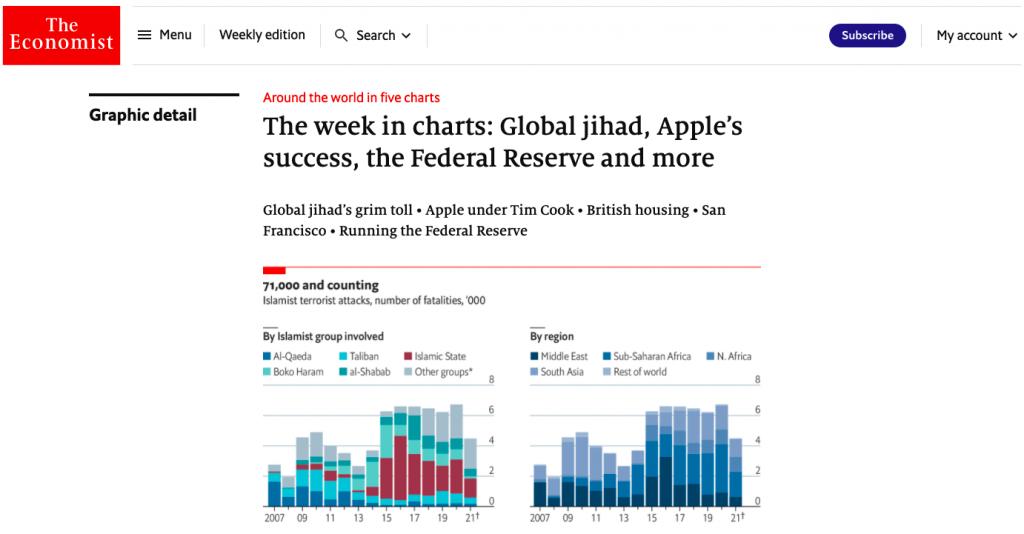 今週のチャート(グローバル・ジハード, アップルの成功, 連邦準備制度など)